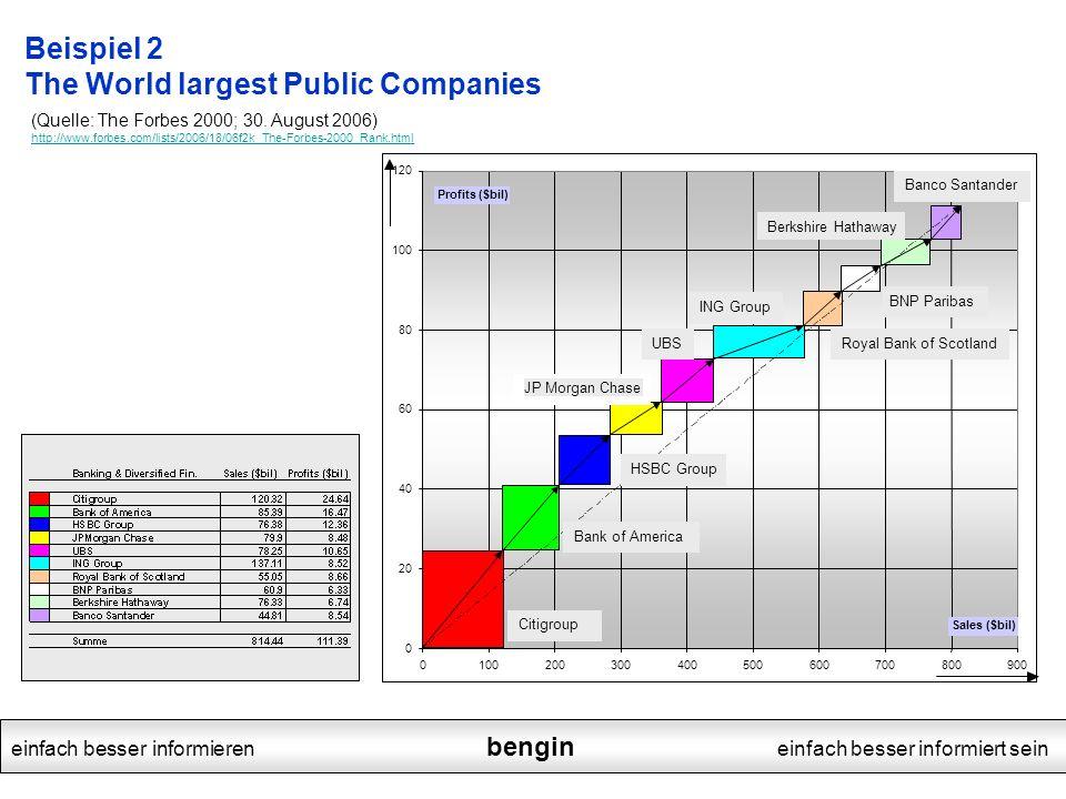 einfach besser informieren bengin einfach besser informiert sein Beispiel 2 The World largest Public Companies (Quelle: The Forbes 2000; 30. August 20