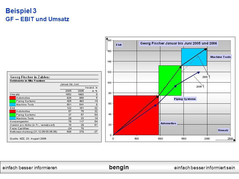 einfach besser informieren bengin einfach besser informiert sein Beispiel 3 GF – EBIT und Umsatz