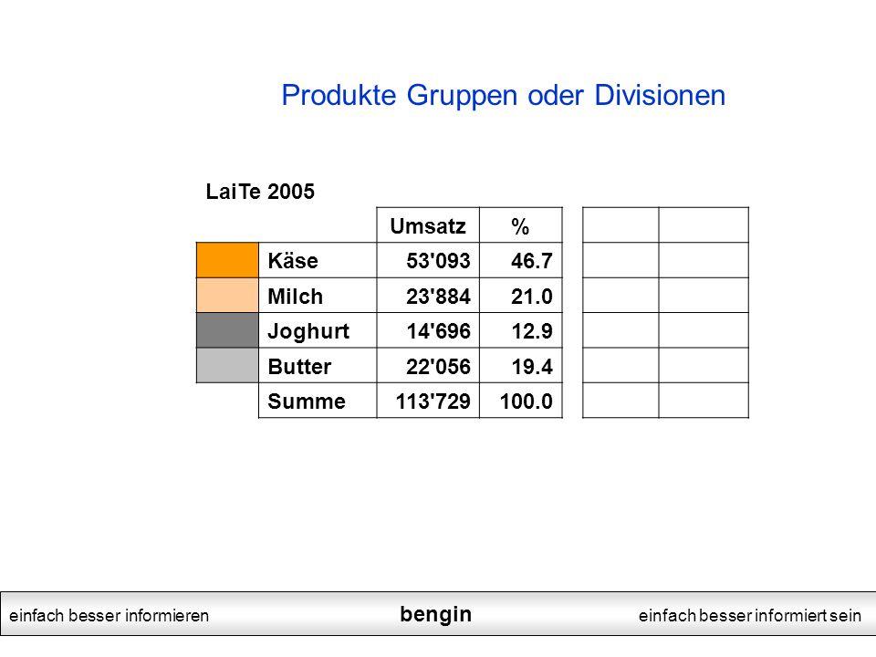 einfach besser informieren bengin einfach besser informiert sein LaiTe 2005 Umsatz% Käse53'09346.7 Milch23'88421.0 Joghurt14'69612.9 Butter22'05619.4