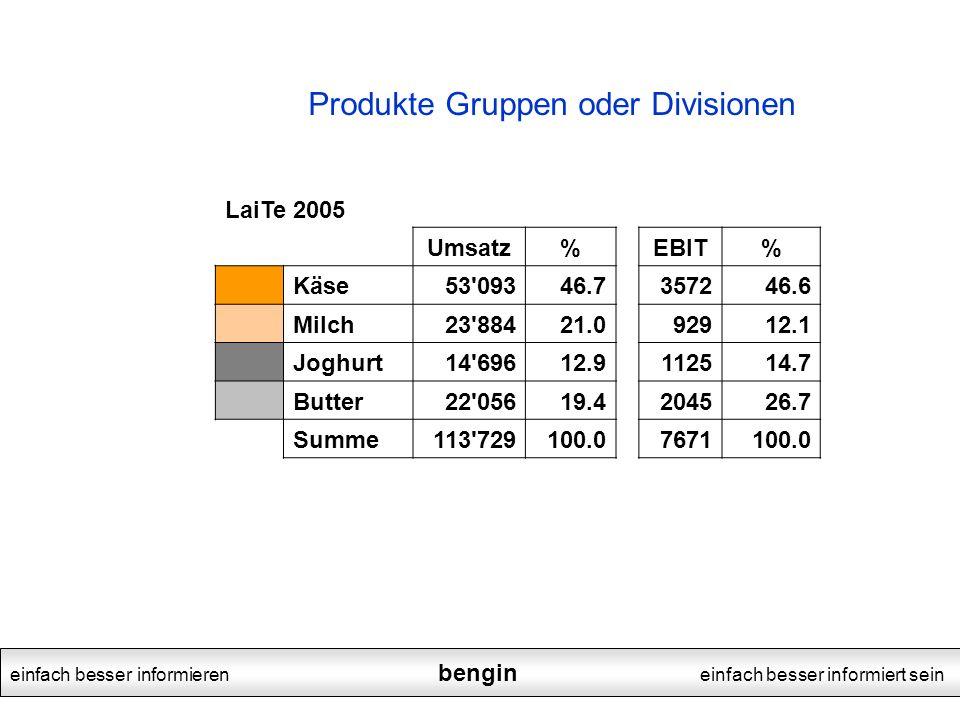einfach besser informieren bengin einfach besser informiert sein LaiTe 2005 Umsatz%EBIT% Käse53'09346.7357246.6 Milch23'88421.092912.1 Joghurt14'69612