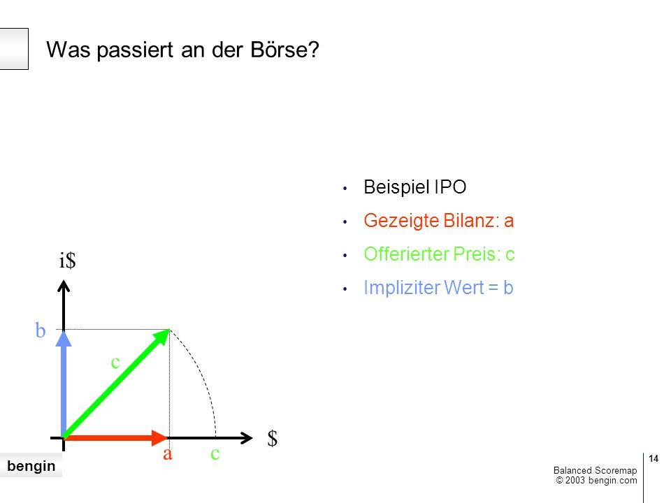 bengin 14 © 2003 bengin.com Balanced Scoremap $ i$ ac b c Beispiel IPO Gezeigte Bilanz: a Offerierter Preis: c Impliziter Wert = b Was passiert an der Börse?