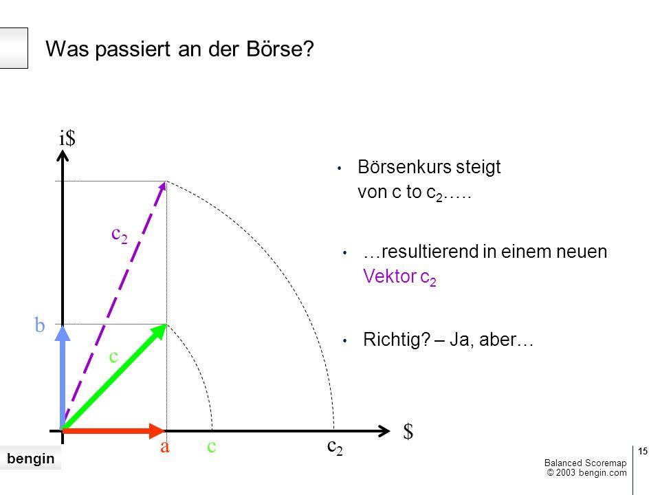 bengin 15 © 2003 bengin.com Balanced Scoremap Börsenkurs steigt von c to c 2 …..