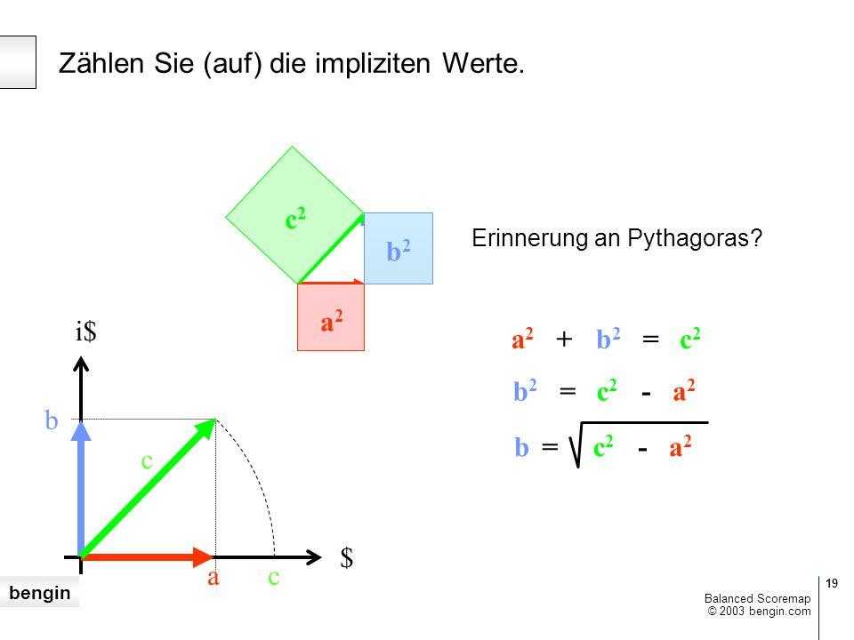 bengin 19 © 2003 bengin.com Balanced Scoremap $ i$ ac b c Erinnerung an Pythagoras.