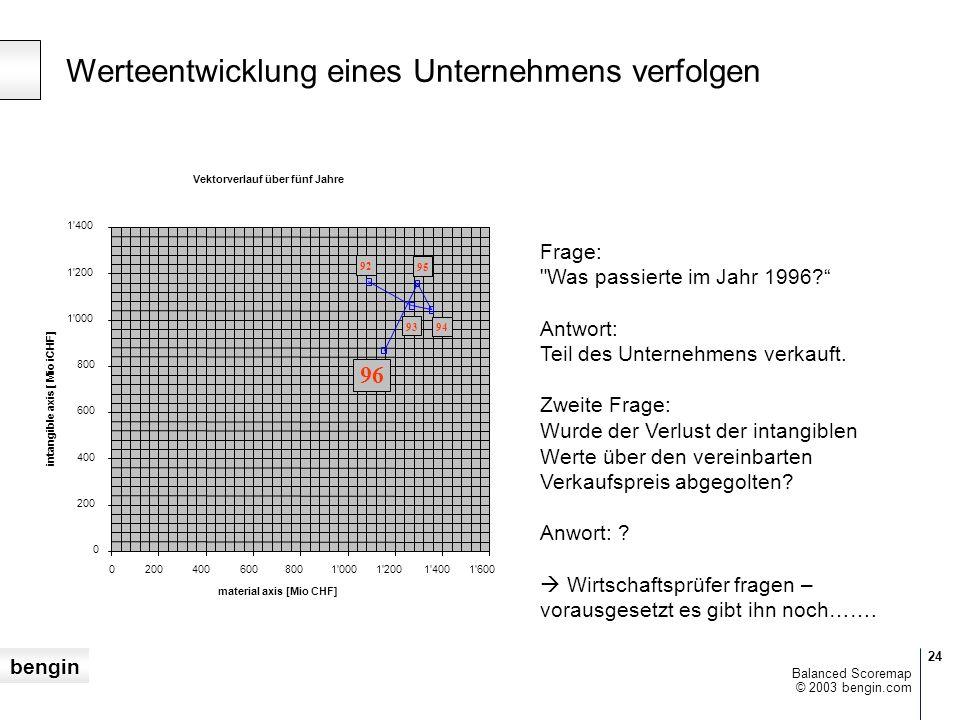 bengin 24 © 2003 bengin.com Balanced Scoremap Werteentwicklung eines Unternehmens verfolgen Frage: Was passierte im Jahr 1996.