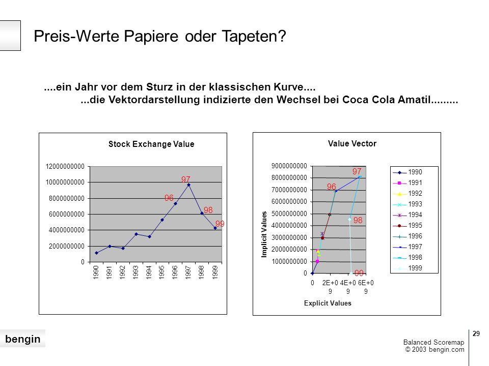bengin 29 © 2003 bengin.com Balanced Scoremap Preis-Werte Papiere oder Tapeten.