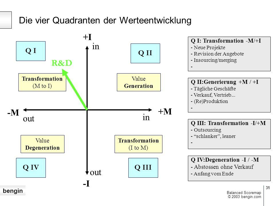 bengin 31 © 2003 bengin.com Balanced Scoremap Die vier Quadranten der Werteentwicklung Transformation (M to I) Q I Q I: Transformation -M/+I - Neue Projekte - Revision der Angebote - Insourcing/merging - +M in +I -M in out -I out R&D Q II Q II:Generierung +M / +I - Tägliche Geschäfte - Verkauf, Vertrieb...