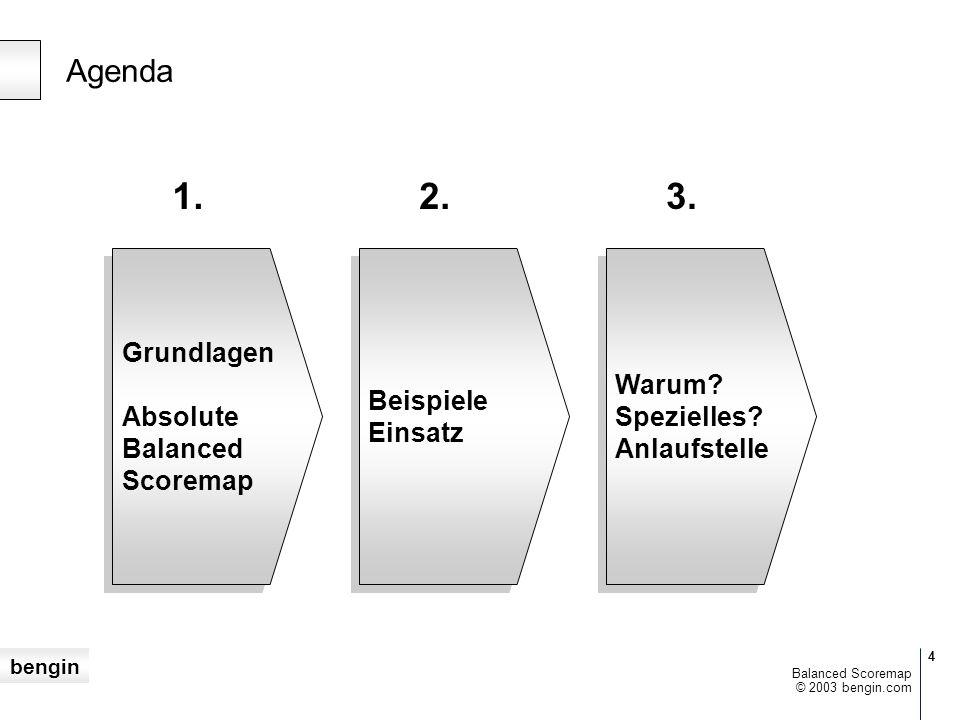 bengin © 2003 bengin.com Balanced Scoremap Reale Werte Verständnis & Visualisierung