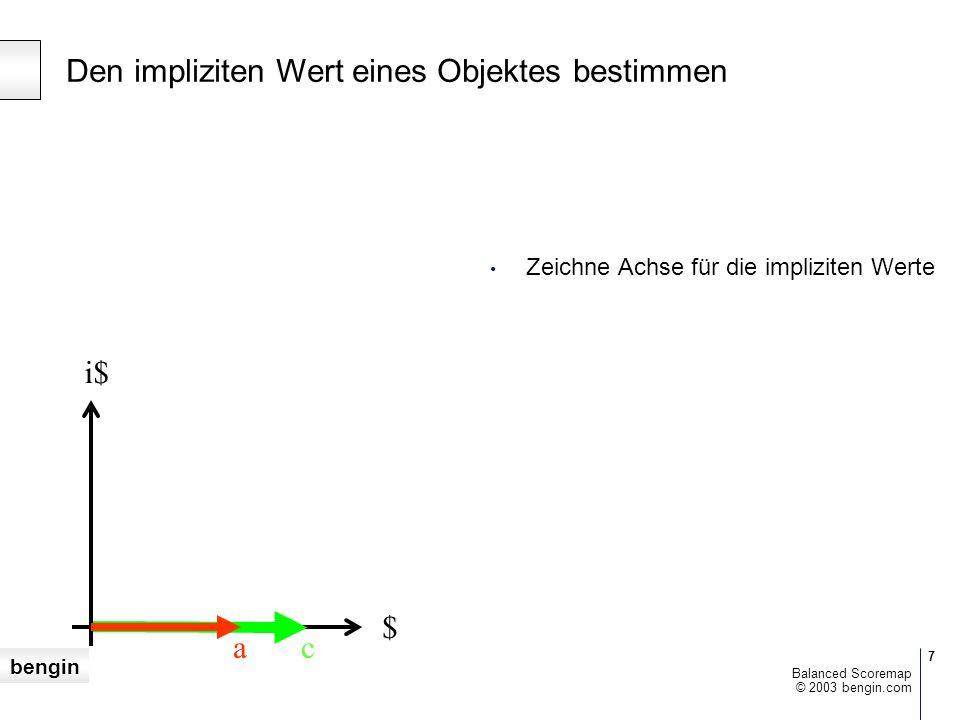bengin © 2003 bengin.com Balanced Scoremap Weak signals – Frühwarnung Albträume des Aktionärs