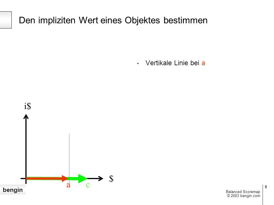 bengin 9 © 2003 bengin.com Balanced Scoremap $ i$ Kreisbogen mit Radius = c ac Gefunden: Koordinaten der Vektorspitze Den impliziten Wert eines Objektes bestimmen