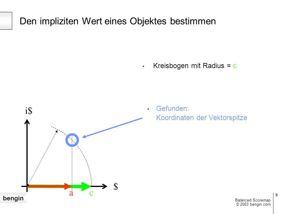 bengin 10 © 2003 bengin.com Balanced Scoremap $ i$ Zeichne geneigten Vektor mit der Länge = c ac c Den impliziten Wert eines Objektes bestimmen