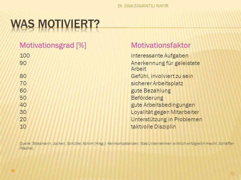Dr. Dilek ZAMANTILI NAYIR 32 Motivationsgrad [%] Motivationsfaktor 100 interessante Aufgaben 90 Anerkennung für geleistete Arbeit 80 Gefühl, involvier