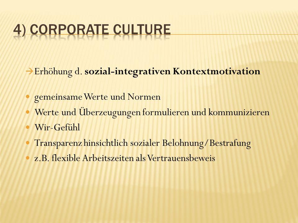 Erhöhung d. sozial-integrativen Kontextmotivation gemeinsame Werte und Normen Werte und Überzeugungen formulieren und kommunizieren Wir-Gefühl Transpa
