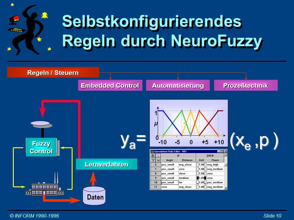 Modellieren © INFORM 1990-1996Slide 11 Modellieren SimulationReglermodellProzeßmodell Mathematik Fuzzy Logik KNN Daten NeuroFuzzy