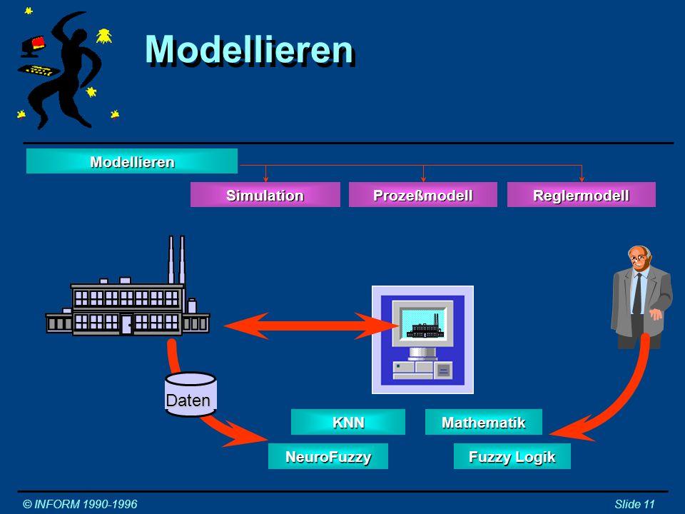 Modellieren mit Fuzzy Logik © INFORM 1990-1996Slide 12 Modellieren SimulationReglermodellProzeßmodell 0 1 µ -10-50+5+10 µ