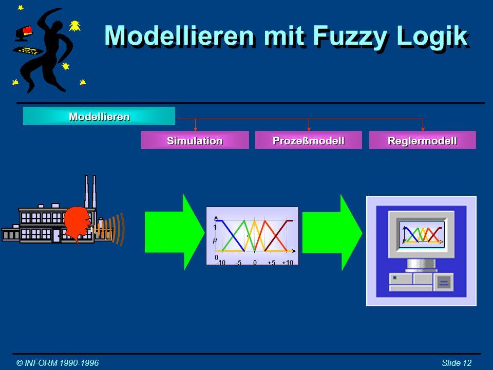 Modellieren mit KNN © INFORM 1990-1996Slide 13 Modellieren SimulationReglermodellProzeßmodell Daten Daten Modellieren