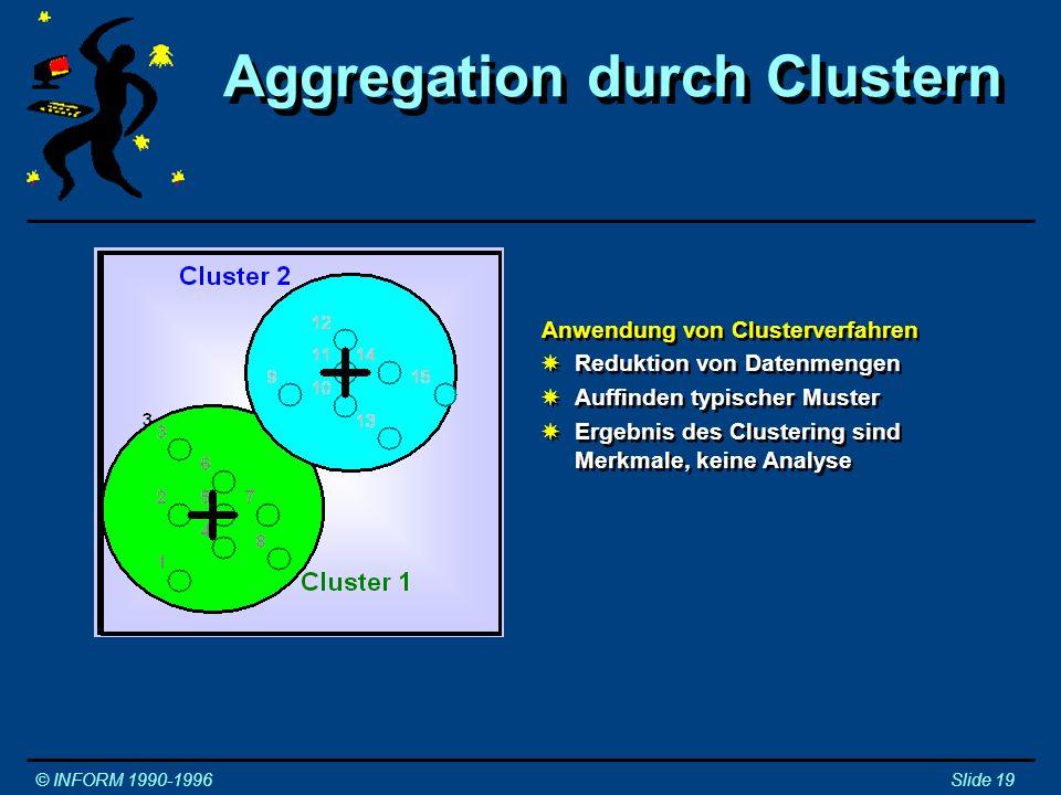Aggregation durch Fuzzy Clustering © INFORM 1990-1996Slide 20 Konventionelle und Fuzzy Clusterverfahren Konventionelles Clustern XElemente genau in eine Klasse XUnsinnige Klassenbildung möglich Konventionelles Clustern XElemente genau in eine Klasse XUnsinnige Klassenbildung möglich Fuzzy Clustern XZugehörigkeitsgrad zu Cluster XLösung von Problemen, die durch starre Klassen nicht lösbar sind XMit weniger Klassen bessere Klassifizierungen Fuzzy Clustern XZugehörigkeitsgrad zu Cluster XLösung von Problemen, die durch starre Klassen nicht lösbar sind XMit weniger Klassen bessere Klassifizierungen Fuzzy Clustering löst die Aufgabe Aggregation