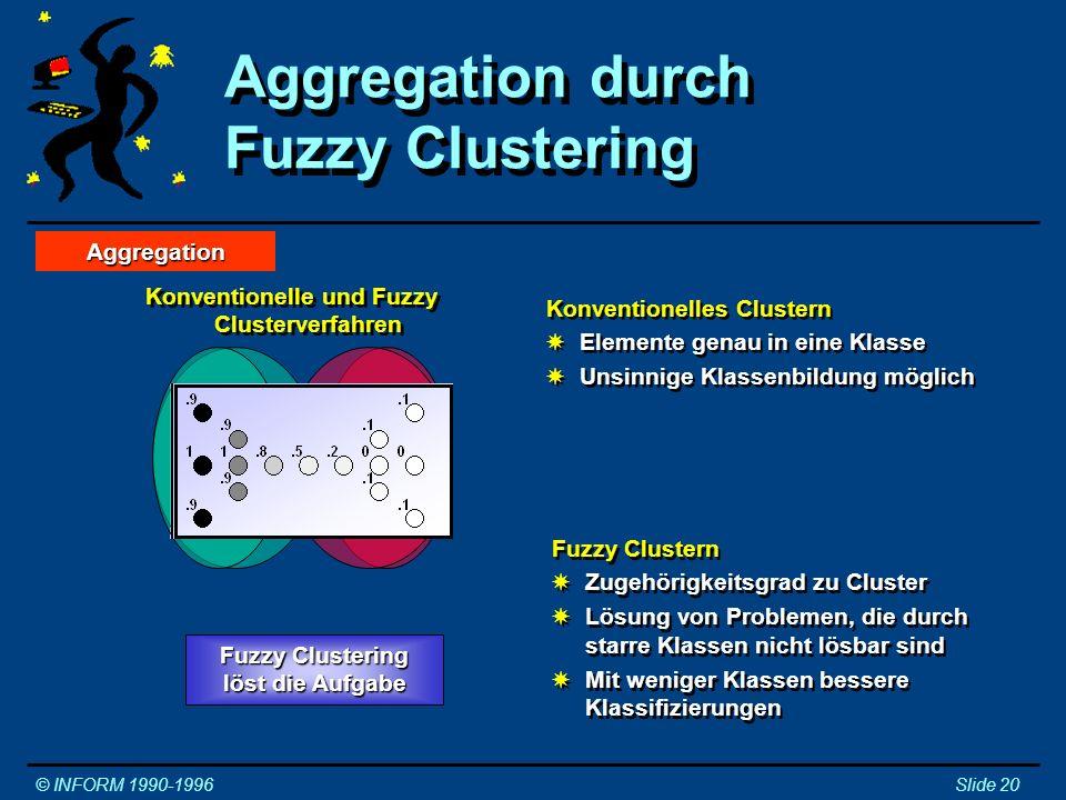 Optimierung © INFORM 1990-1996Slide 21 System Güte f(x) Suchen eines Optimums zu einem Gütekriterium XGütefunktion oder Daten.