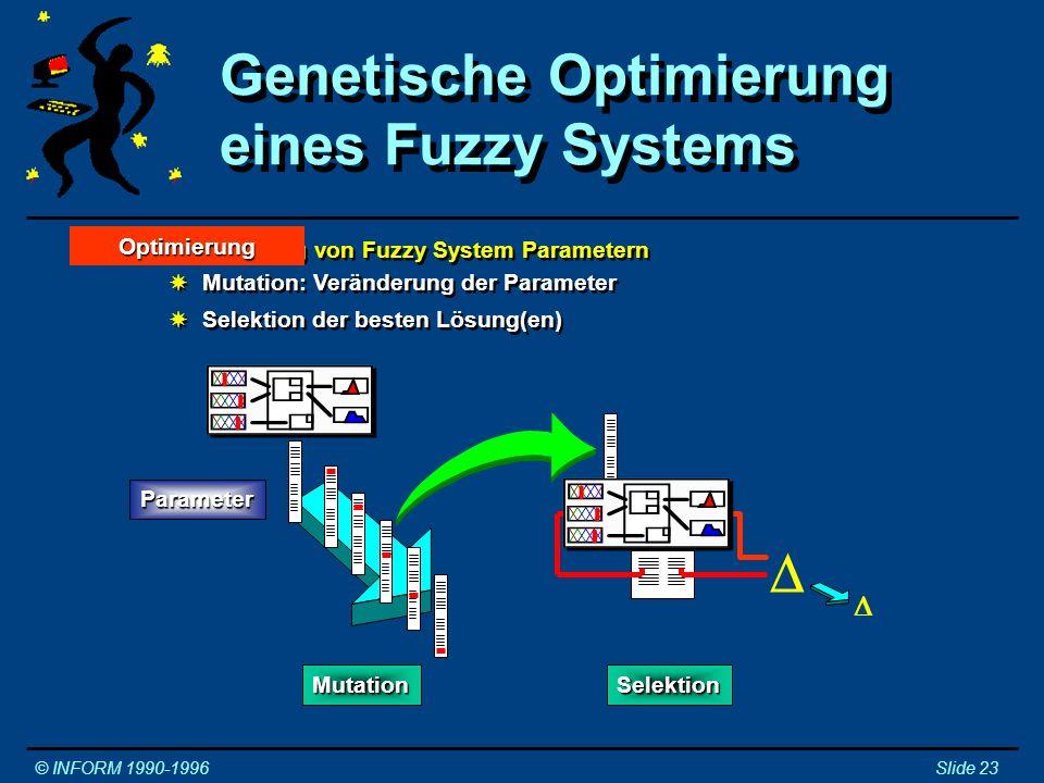 Genetische Optimierung eines Fuzzy Systems © INFORM 1990-1996Slide 23 Mutation Selektion Parameter System System Optimierung von Fuzzy System Paramete