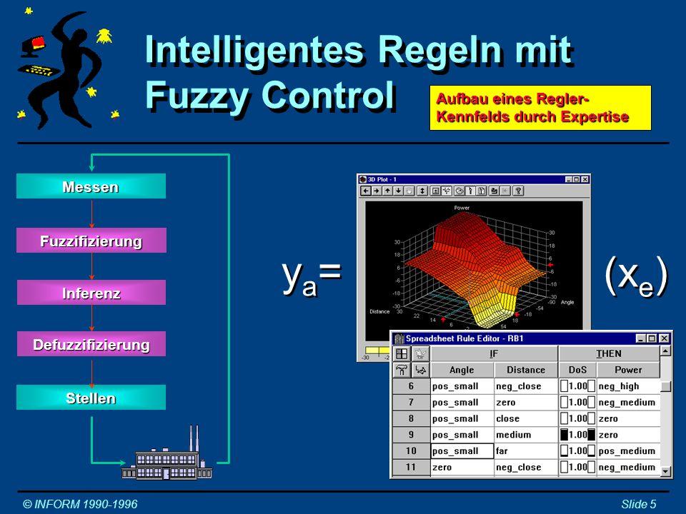 Adaptives Regeln und Steuern © INFORM 1990-1996Slide 6 Regler Regeln / Steuern Embedded Control ProzeßtechnikAutomatisierung Fuzzy Control Zustandsregler / Filter Expertensysteme Parametrierer Prozeßbeobachter Parameteroptimierung Fuzzy Logik