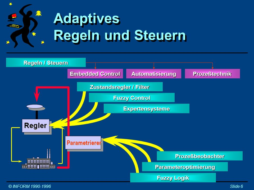 Adaptives Regeln mit Fuzzy Control © INFORM 1990-1996Slide 7 Fuzzy Control Fuzzy Logik Adaptive Anforderungen an den Regler beschreibbar XDurch gemeinsame Struktur Vernetzung von Regler und Parametrierer XLösung durch Aufbau von Mehrgrößenreglern Adaptive Anforderungen an den Regler beschreibbar XDurch gemeinsame Struktur Vernetzung von Regler und Parametrierer XLösung durch Aufbau von Mehrgrößenreglern Einfache Struktur := Komplexe Regelformulierung Komplexe Struktur := Einfache Regelformulierung