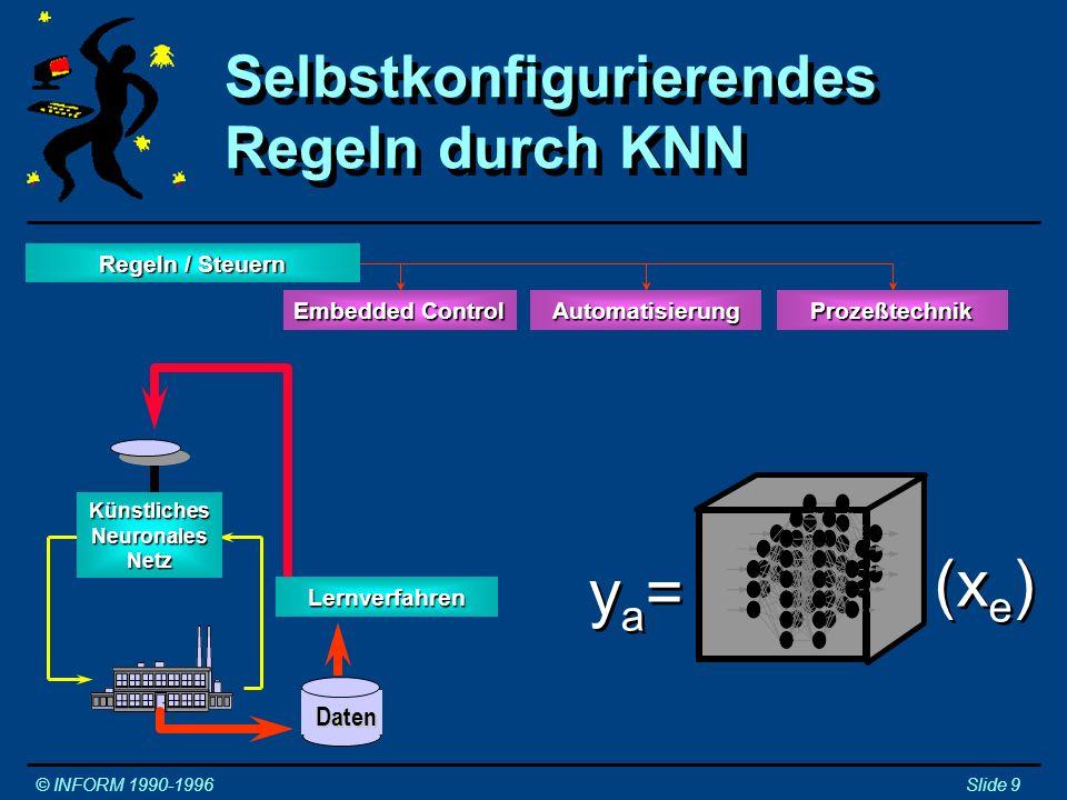 Selbstkonfigurierendes Regeln durch NeuroFuzzy © INFORM 1990-1996Slide 10 Regler Regeln /Steuern Embedded Control ProzeßtechnikAutomatisierung Parametrierer Lernverfahren Fuzzy Control Daten 0 1 µ -10-50+5+10 ya=ya=ya=ya= (x e,p ) Regeln / Steuern