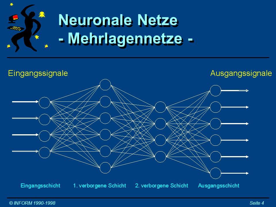 Lernverfahren neuronaler Netze: - Die Pavlowschen Hunde - Lernverfahren neuronaler Netze: - Die Pavlowschen Hunde - © INFORM 1990-1998Seite 5 Die Hebbsche Lernregel: Verstärke das Gewicht zu aktivem Neuron, wenn der Ausgang dieses Neurons aktiv sein sollte.
