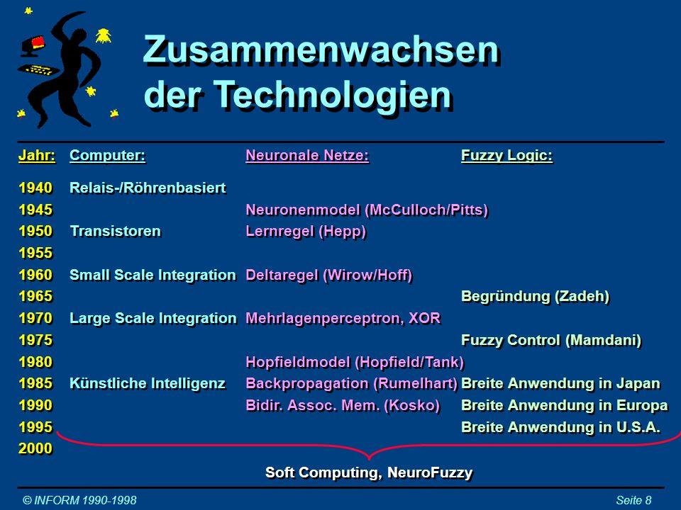 Zusammenwachsen der Technologien Zusammenwachsen der Technologien © INFORM 1990-1998Seite 8 Jahr: 1940 1945 1950 1955 1960 1965 1970 1975 1980 1985 19
