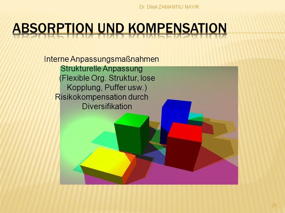 Dr. Dilek ZAMANTILI NAYIR 21 Interne Anpassungsmaßnahmen Strukturelle Anpassung (Flexible Org. Struktur, lose Kopplung, Puffer usw.) Risikokompensatio