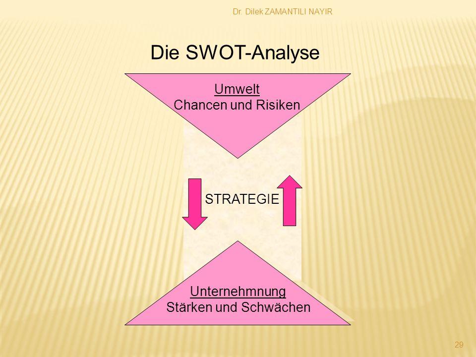 Dr. Dilek ZAMANTILI NAYIR 29 STRATEGIE Umwelt Chancen und Risiken Unternehmnung Stärken und Schwächen Die SWOT-Analyse