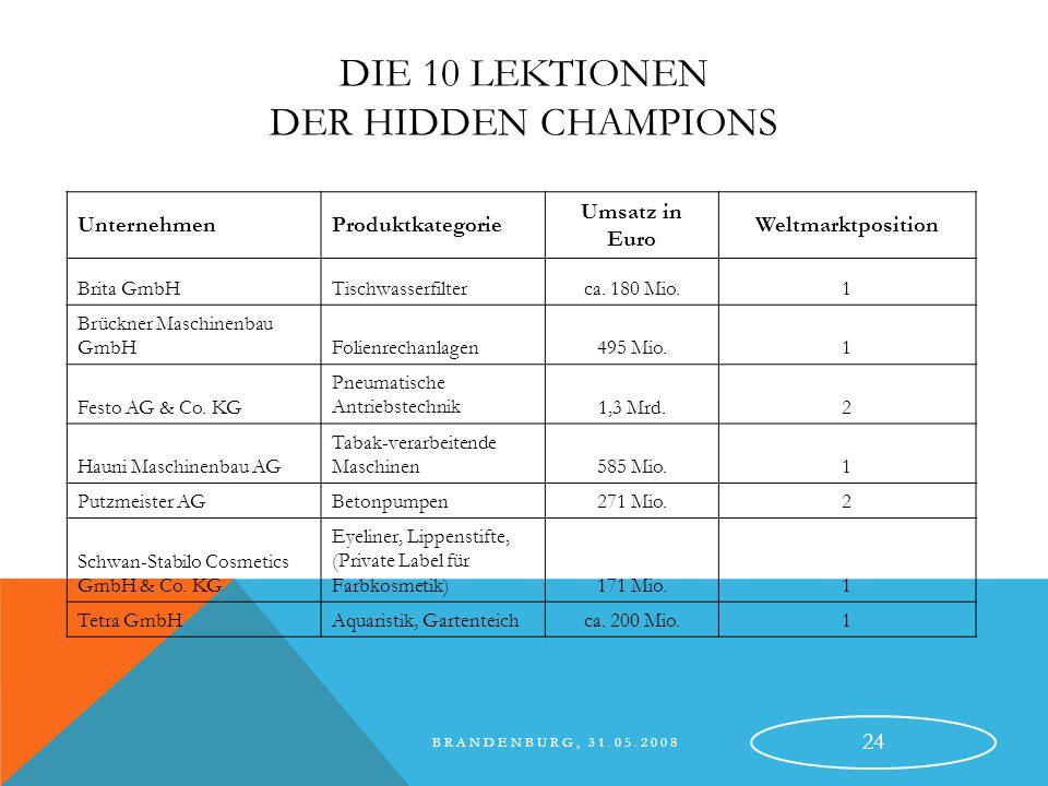 BRANDENBURG, 31.05.2008 25 …… Unternehmens- ziel Markt Welt Kunden Innovation Antriebskräfte Wettbewerb Kooperationen Mitarbeiter Führungskräfte