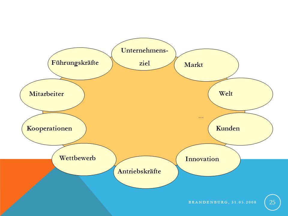 BRANDENBURG, 31.05.2008 26 DIE 10 LEKTIONEN DER HIDDEN CHAMPIONS Lektion 1 - Unternehmensziel: streben Marktführerschaft an und wollen in ihren Märkten Nr.1 in der Welt werden/sein Wir bestimmen die Spielregeln.
