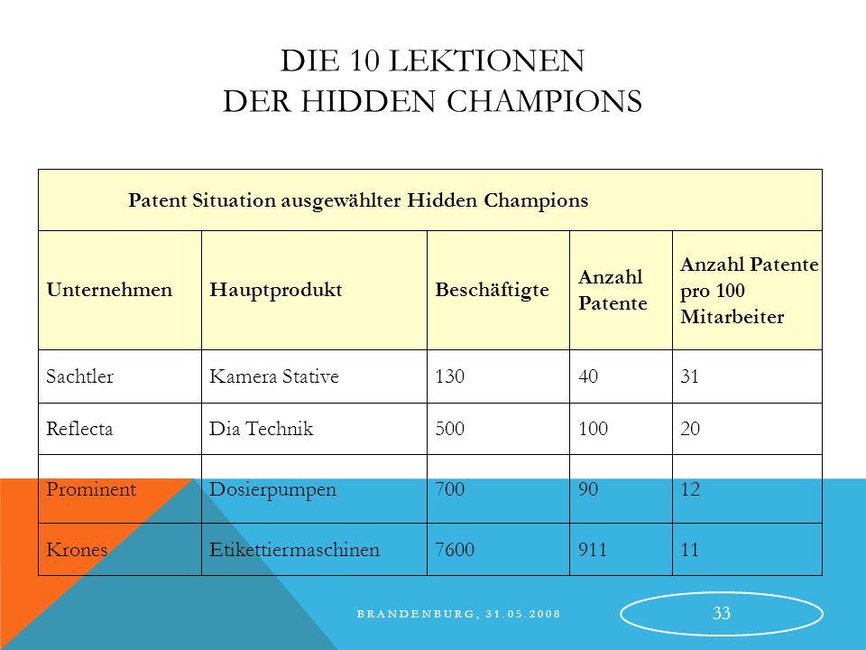 BRANDENBURG, 31.05.2008 34 DIE 10 LEKTIONEN DER HIDDEN CHAMPIONS Lektion 6 – Die Antriebskräfte: Markt und Technik als gleichwertige Antriebskräfte Externe Chancen: Märkte, Kunden, Wettbewerb Interne Ressourcen: Kernkompetenzen, Fähigkeiten, Stärken