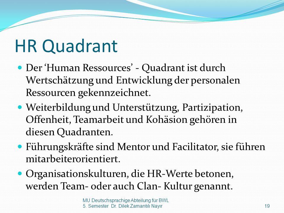 HR Quadrant Der Human Ressources - Quadrant ist durch Wertschätzung und Entwicklung der personalen Ressourcen gekennzeichnet. Weiterbildung und Unters
