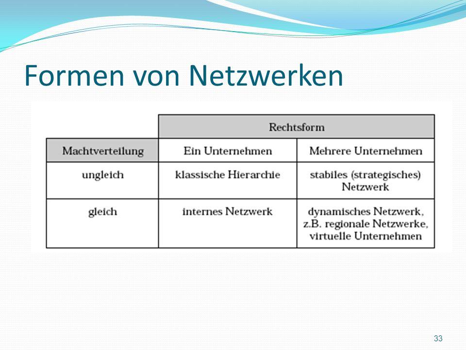 Formen von Netzwerken 33