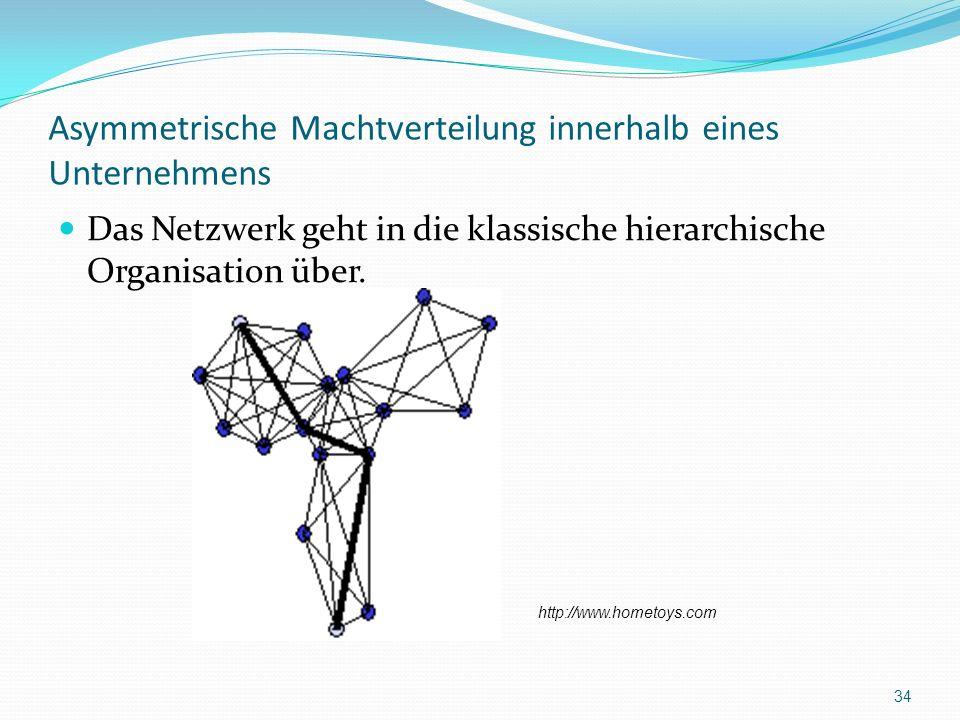 Asymmetrische Machtverteilung innerhalb eines Unternehmens Das Netzwerk geht in die klassische hierarchische Organisation über. 34 http://www.hometoys