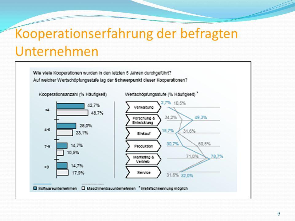 Kooperationserfahrung der befragten Unternehmen 6