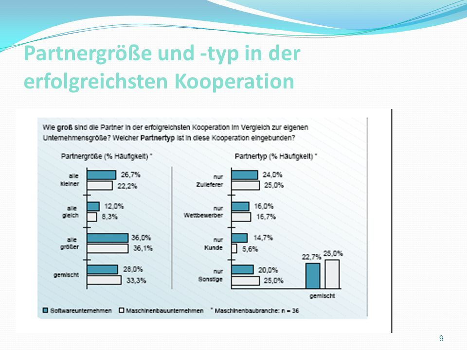 Partnergröße und -typ in der erfolgreichsten Kooperation 9