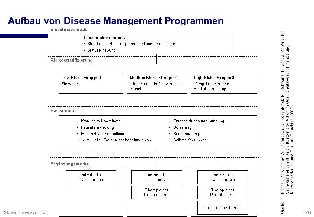 F-14© Ebner Hohenauer HC Consult Aufbau von Disease Management Programmen Quelle: Fischer, C.; Kuhlmey, A.; Lauterbach, K.; Rosenbrock, R.; Schwartz,