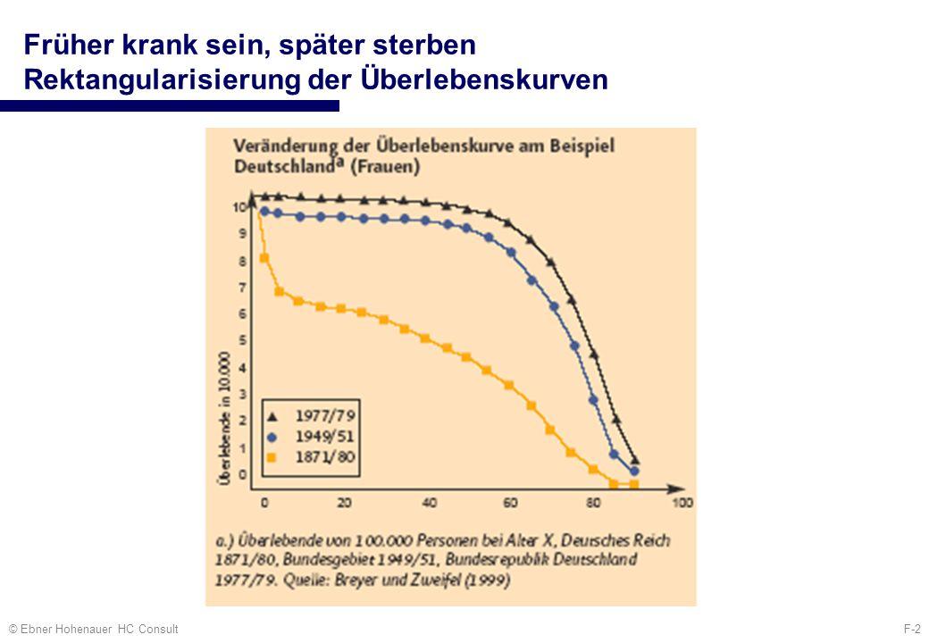 F-3© Ebner Hohenauer HC Consult Interpretation 3.Heilung von Krankheit / Management von akuten Episoden Therapie 1.Vermeidung von Krankheit Primär-Prävention 2.Früherkennung von Krankheit Sekundär-Prävention 4.Leben mit Krankheit / Management chronischer Erkrankungen Tertiär-Prävention