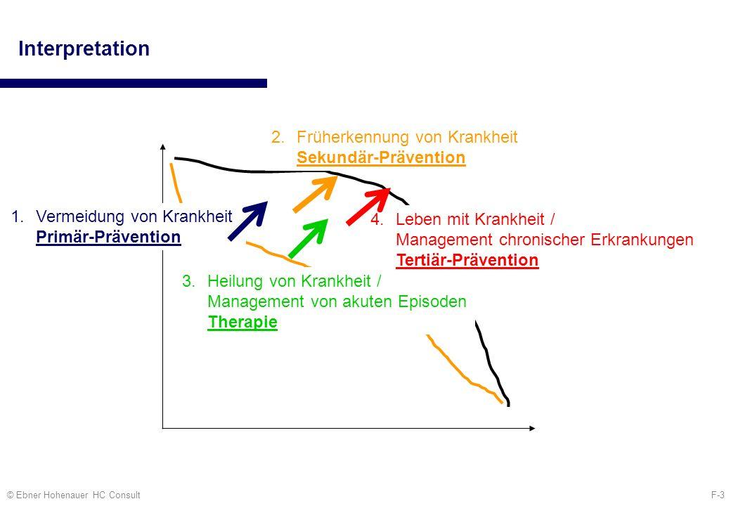 F-4© Ebner Hohenauer HC Consult Prävention Positionierung am Gesundheitsmarkt Bedarf AngebotNachfrage 1 Gesündere Lebensform (Primär-Prävention) 1 Unklare Versorgung chronischer Krankheit (Tertiär-Prävention) 3 3 Vorsorgemedizin (Sekundär-Prävention) 2 2 Quelle: vgl.