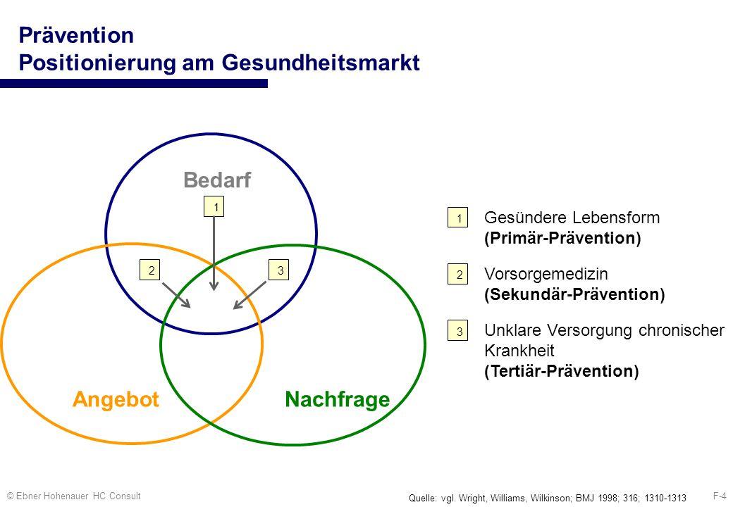 F-4© Ebner Hohenauer HC Consult Prävention Positionierung am Gesundheitsmarkt Bedarf AngebotNachfrage 1 Gesündere Lebensform (Primär-Prävention) 1 Unk