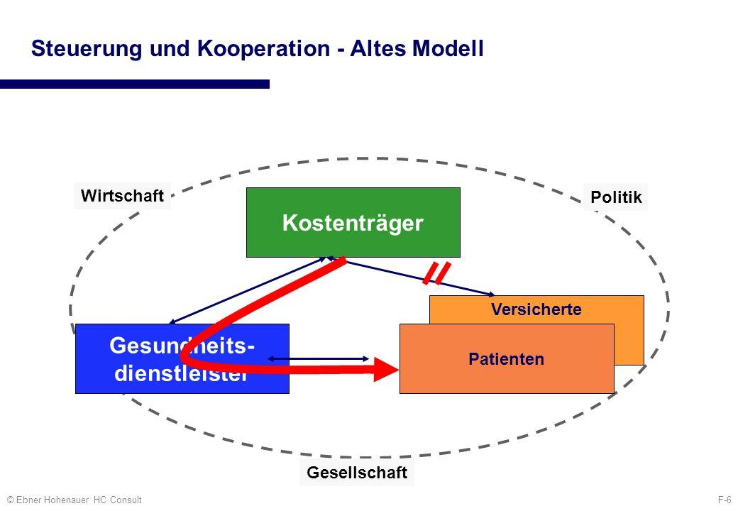 F-6© Ebner Hohenauer HC Consult Wirtschaft Politik Gesellschaft Steuerung und Kooperation - Altes Modell Kostenträger Versicherte Patienten Gesundheit