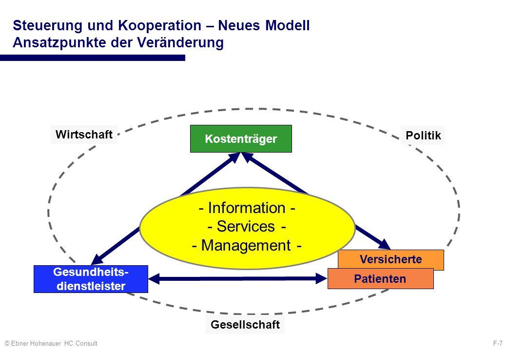 F-18© Ebner Hohenauer HC Consult Kalkulationsbeispiel Disease Management Programmen Quelle: Adomeit, A.; Baur, A.; Salfeld, R McKinsey Quarterly, Vol.4, 2001,92:101
