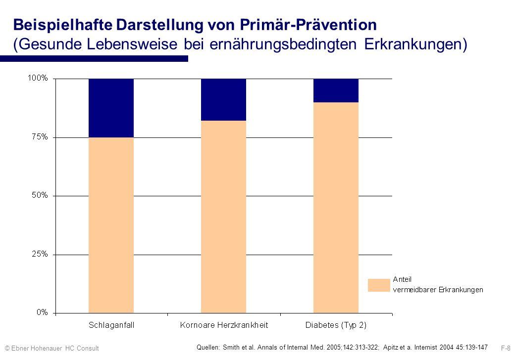 F-8© Ebner Hohenauer HC Consult Beispielhafte Darstellung von Primär-Prävention (Gesunde Lebensweise bei ernährungsbedingten Erkrankungen) Quellen: Sm