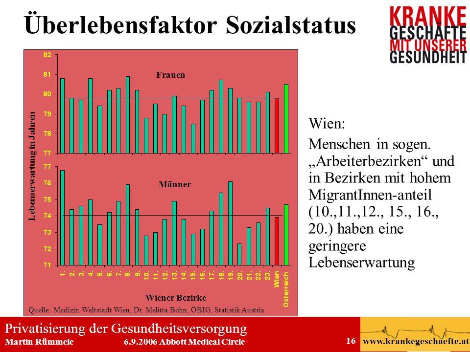 Privatisierung der Gesundheitsversorgung Martin Rümmele 6.9.2006 Abbott Medical Circle www.krankegeschaefte.at 16 Überlebensfaktor Sozialstatus Wien:
