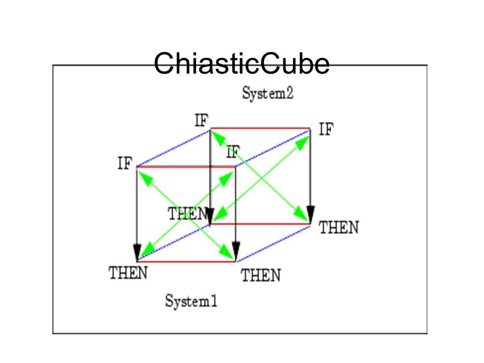 ChiasticCube