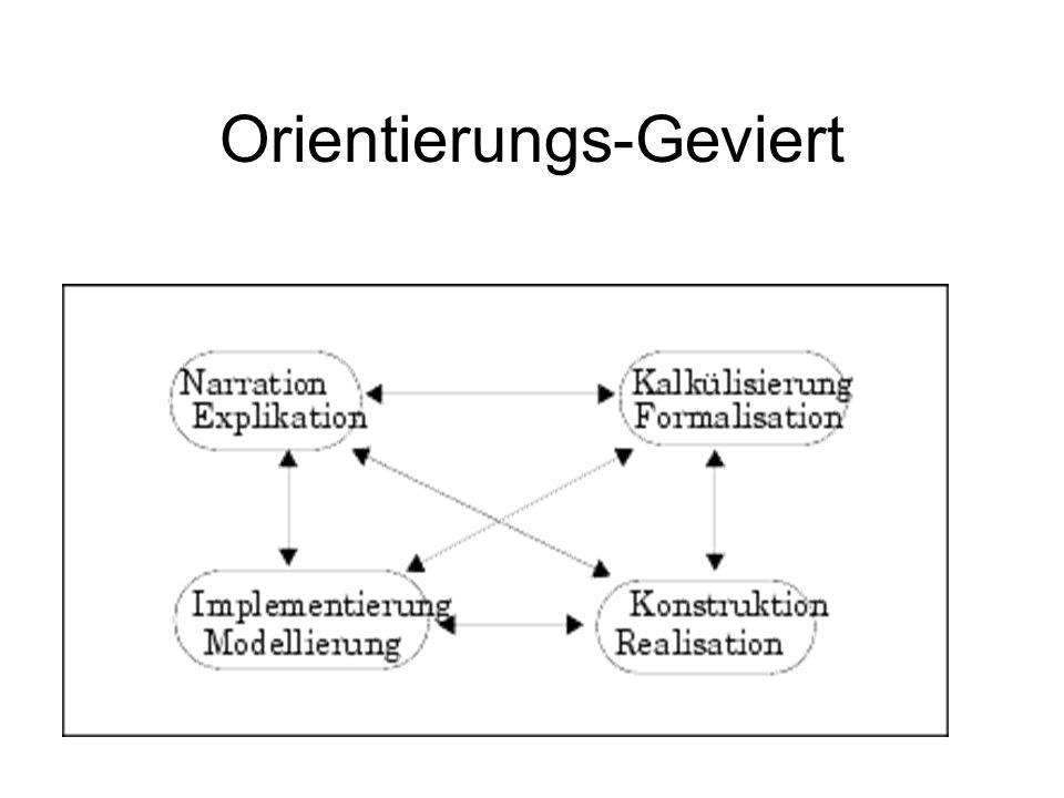 Orientierungs-Geviert
