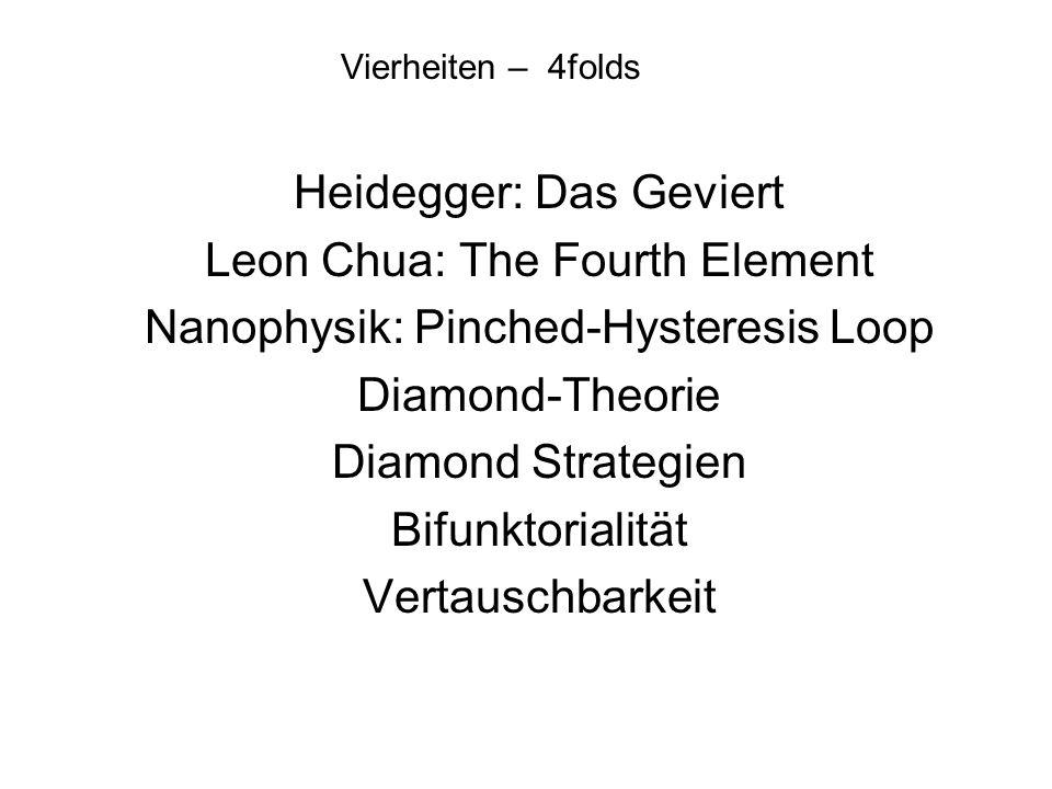 Vierheiten – 4folds Heidegger: Das Geviert Leon Chua: The Fourth Element Nanophysik: Pinched-Hysteresis Loop Diamond-Theorie Diamond Strategien Bifunk
