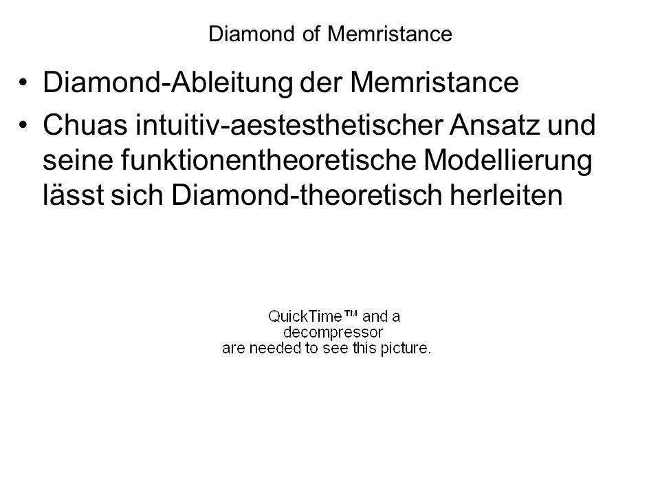 Diamond-Ableitung der Memristance Chuas intuitiv-aestesthetischer Ansatz und seine funktionentheoretische Modellierung lässt sich Diamond-theoretisch
