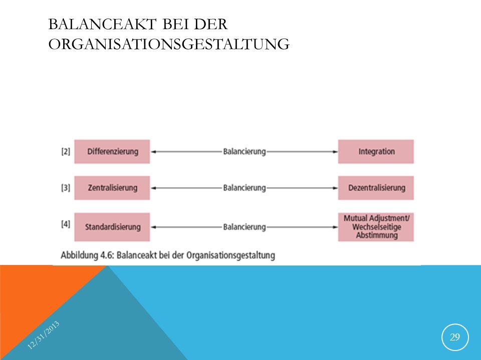 BALANCEAKT BEI DER ORGANISATIONSGESTALTUNG 12/31/2013 29